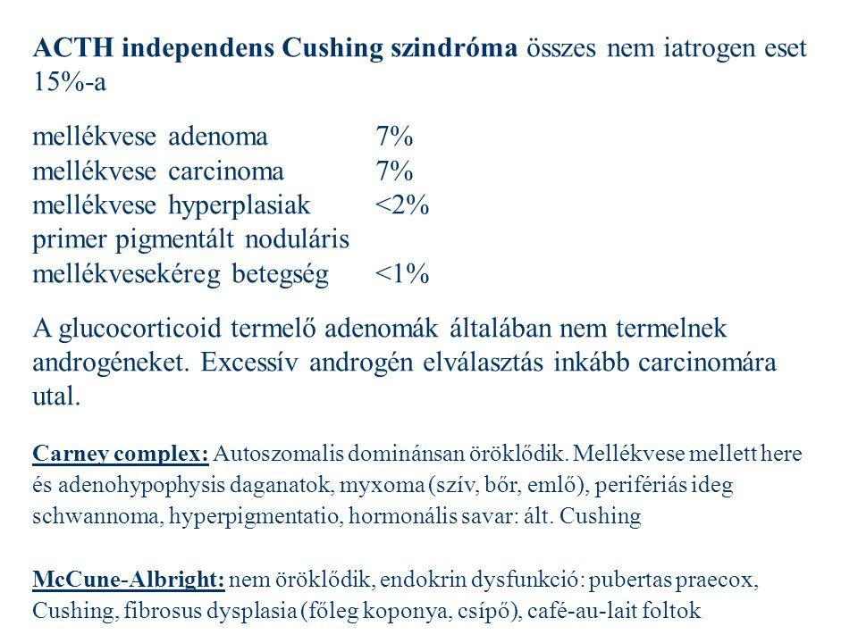 ACTH independens Cushing szindróma összes nem iatrogen eset 15%-a mellékvese adenoma 7% mellékvese carcinoma 7% mellékvese hyperplasiak<2% primer pigm