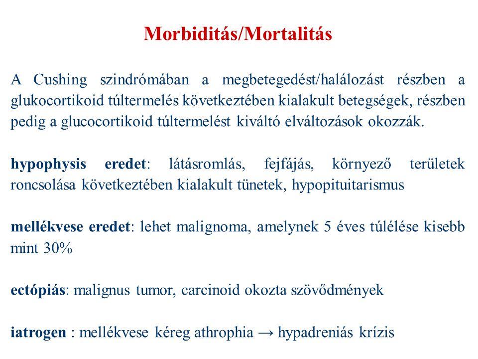 Morbiditás/Mortalitás A Cushing szindrómában a megbetegedést/halálozást részben a glukocortikoid túltermelés következtében kialakult betegségek, részb