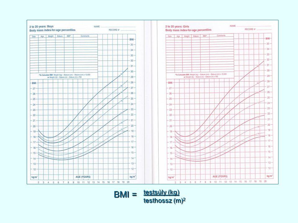 BMI = testsúly (kg) testhossz (m) 2