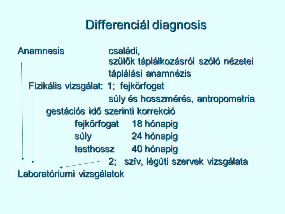 Differenciál diagnosis Anamnesis családi, szülők táplálkozásról szóló nézetei szülők táplálkozásról szóló nézetei táplálási anamnézis táplálási anamnézis Fizikális vizsgálat: 1; fejkörfogat súly és hosszmérés, antropometria súly és hosszmérés, antropometria gestációs idő szerinti korrekció fejkörfogat18 hónapig súly24 hónapig testhossz40 hónapig 2; szív, légúti szervek vizsgálata 2; szív, légúti szervek vizsgálata Laboratóriumi vizsgálatok