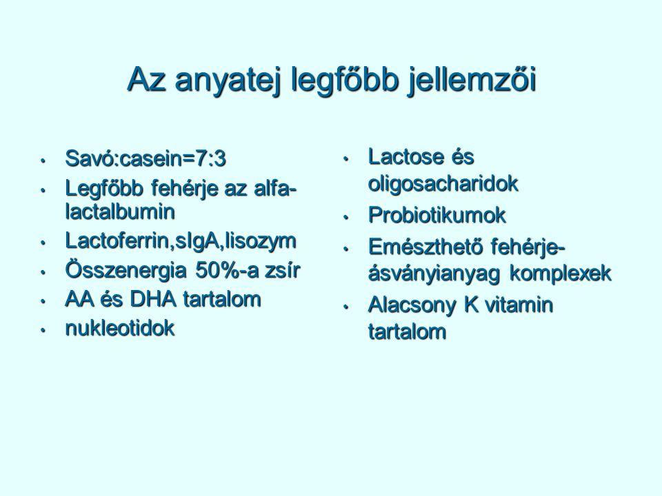 Az anyatej legfőbb jellemzői Savó:casein=7:3 Savó:casein=7:3 Legfőbb fehérje az alfa- lactalbumin Legfőbb fehérje az alfa- lactalbumin Lactoferrin,sIgA,lisozym Lactoferrin,sIgA,lisozym Összenergia 50%-a zsír Összenergia 50%-a zsír AA és DHA tartalom AA és DHA tartalom nukleotidok nukleotidok Lactose és oligosacharidok Lactose és oligosacharidok Probiotikumok Probiotikumok Emészthető fehérje- ásványianyag komplexek Emészthető fehérje- ásványianyag komplexek Alacsony K vitamin tartalom Alacsony K vitamin tartalom