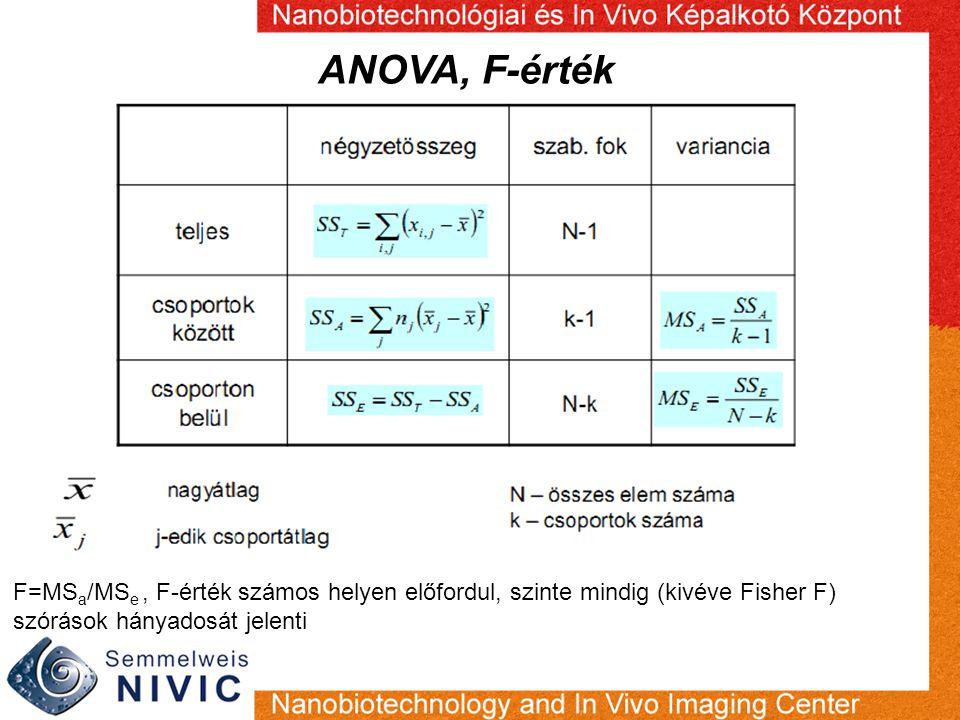 ANOVA, F-érték F=MS a /MS e, F-érték számos helyen előfordul, szinte mindig (kivéve Fisher F) szórások hányadosát jelenti