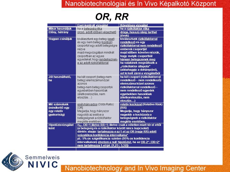 """OR, RR Eset-kontroll vizsgálatKövetéses vizsgálat Mikor használjukha a betegség ritkaha a rizikófaktor ritka Előny, hátrányolcsó, adott időben végezhetődrága, hosszú ideig tarthat (évek) Hogyan csináljukkiválasztunk egy beteg (eset) és egy nem beteg (kontroll) csoportot egy adott betegségre nézve majd megvizsgáljuk mindkét csoportban az egyes egyedeket, hogy rendelkeznek- e az adott rizikófaktorral kiválasztunk rizikófaktorral rendelkező és egy rizikófaktorral nem rendelkező emberek csoportját majd időben követve nézzük, hogy melyik csoportból hányan betegszenek meg ha valakinek megváltozik a """"rizikófaktor-állapota (abbahagyja a dohányzást), azt ki kell zárni a vizsgálatból Jól használható, ha ha két csoport (beteg-nem beteg) elemszáma közel azonos beteg-nem beteg csoportok egyebekben hasonlóak (életkoreloszlás, nem eloszlás…) ha két csoport (rizikófaktorral rendelkező – nem rendelkező) elemszáma közel azonos rizikófaktorral rendelkező – nem rendelkező egyedek egyebekben hasonlóak (életkoreloszlás, nem eloszlás…) Mit számolunk (mindkettő egy- egy relatív gyakoriság) esélyhányados (Odds Ratio) [OR] Megadja, hogy hányszor nagyobb az esélye a betegségnek a rizikófaktor megléte esetében."""