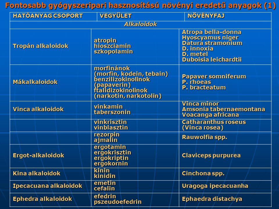 Fontosabb gyógyszeripari hasznosítású növényi eredetű anyagok (1) HATÓANYAG CSOPORT VEGYÜLETNÖVÉNYFAJ Alkaloidok Tropán alkaloidok atropinhioszciaminszkopolamin Atropa bella-donna Hyoscyamus niger Datura stramonium D.