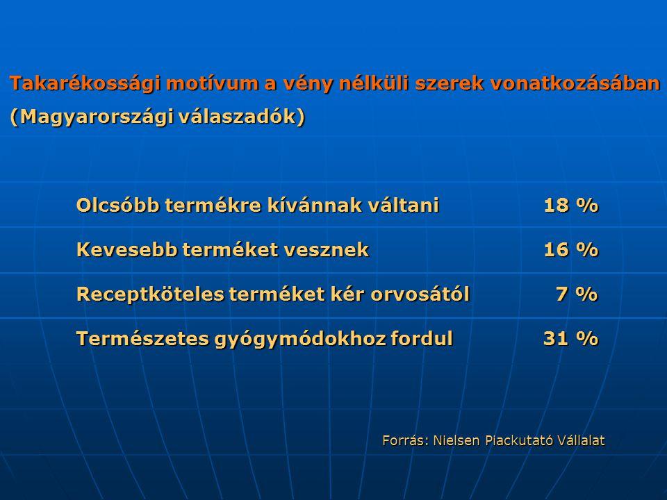 Forrás: Nielsen Piackutató Vállalat Takarékossági motívum a vény nélküli szerek vonatkozásában (Magyarországi válaszadók) Olcsóbb termékre kívánnak váltani18 % Kevesebb terméket vesznek16 % Receptköteles terméket kér orvosától 7 % Természetes gyógymódokhoz fordul31 %