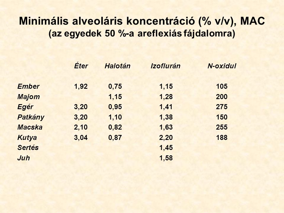 Minimális alveoláris koncentráció (% v/v), MAC (az egyedek 50 %-a areflexiás fájdalomra) Éter Halotán Izoflurán N-oxidul Ember1,92 0,751,15105 Majom 1