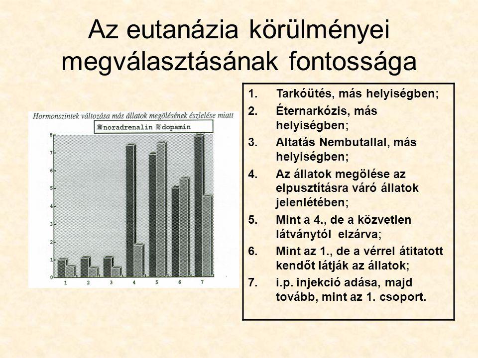 Az eutanázia körülményei megválasztásának fontossága 1.Tarkóütés, más helyiségben; 2.Éternarkózis, más helyiségben; 3.Altatás Nembutallal, más helyisé