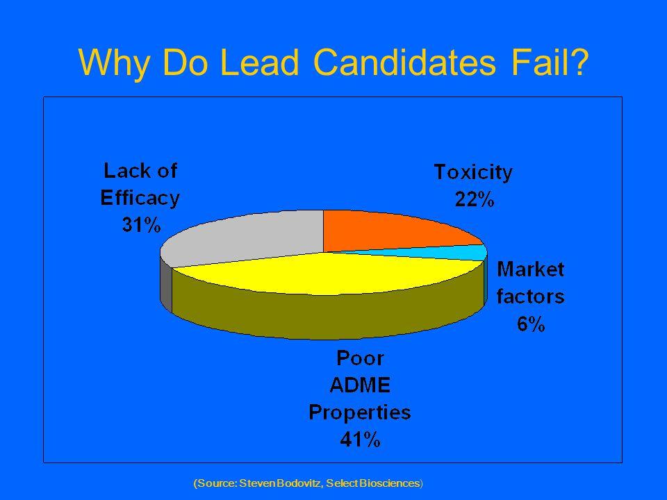Why Do Lead Candidates Fail? (Source: Steven Bodovitz, Select Biosciences)