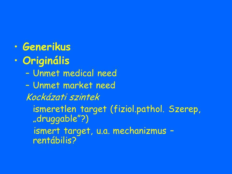 """Generikus Originális –Unmet medical need –Unmet market need Kockázati szintek ismeretlen target (fiziol.pathol. Szerep, """"druggable""""?) ismert target, u"""