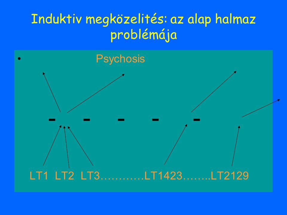 Induktiv megközelités: az alap halmaz problémája Psychosis - - - - - LT1 LT2 LT3…………LT1423……..LT2129