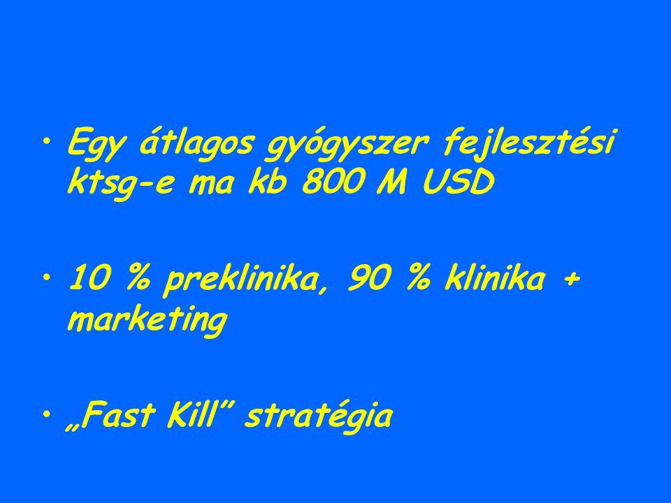 "Egy átlagos gyógyszer fejlesztési ktsg-e ma kb 800 M USD 10 % preklinika, 90 % klinika + marketing ""Fast Kill"" stratégia"
