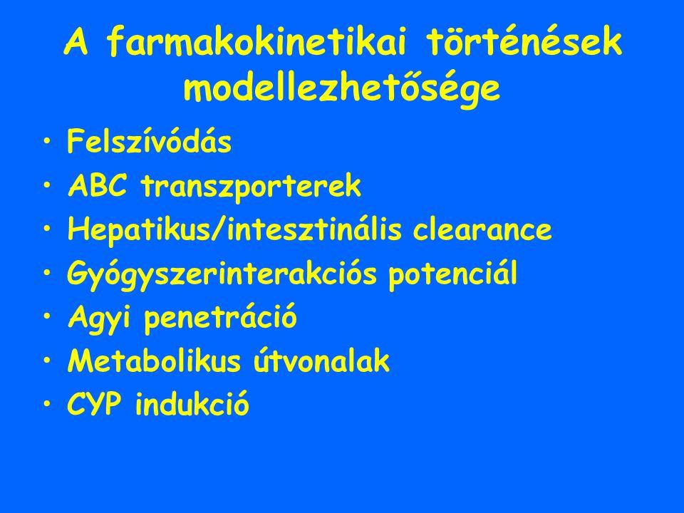A farmakokinetikai történések modellezhetősége Felszívódás ABC transzporterek Hepatikus/intesztinális clearance Gyógyszerinterakciós potenciál Agyi pe
