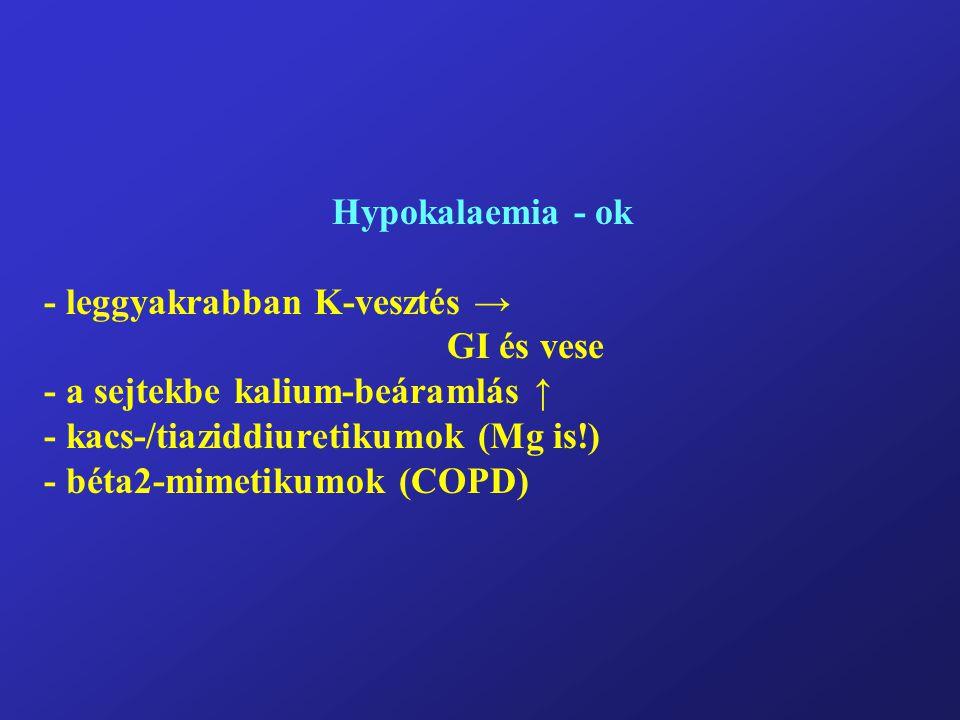 Hypokalaemia - ok - leggyakrabban K-vesztés → GI és vese - a sejtekbe kalium-beáramlás ↑ - kacs-/tiaziddiuretikumok (Mg is!) - béta2-mimetikumok (COPD)