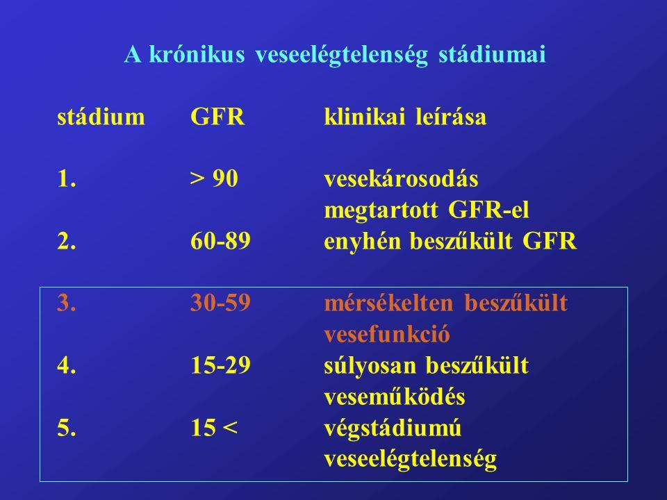 A krónikus veseelégtelenség stádiumai stádiumGFRklinikai leírása 1.> 90vesekárosodás megtartott GFR-el 2.60-89enyhén beszűkült GFR 3.30-59mérsékelten beszűkült vesefunkció 4.15-29súlyosan beszűkült veseműködés 5.
