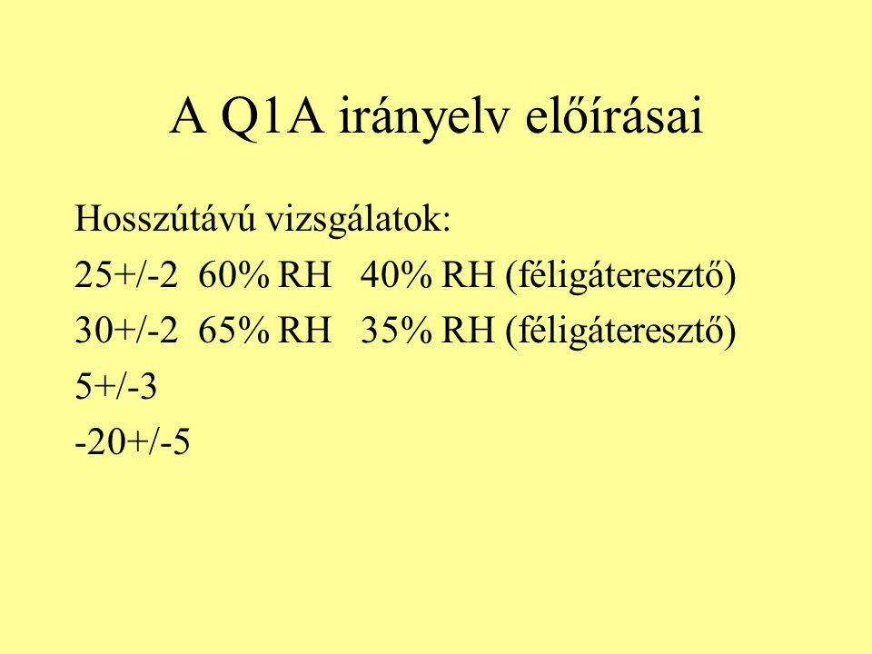 A Q1A irányelv előírásai Hosszútávú vizsgálatok: 25+/-2 60% RH 40% RH (féligáteresztő) 30+/-2 65% RH 35% RH (féligáteresztő) 5+/-3 -20+/-5