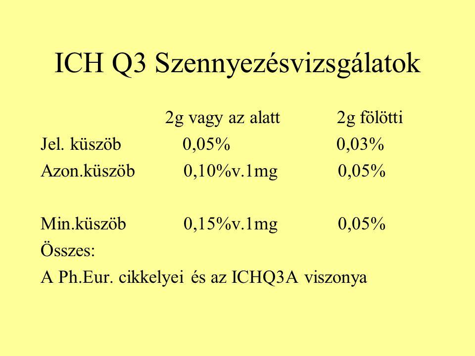 ICH Q3 Szennyezésvizsgálatok 2g vagy az alatt 2g fölötti Jel. küszöb 0,05% 0,03% Azon.küszöb 0,10%v.1mg 0,05% Min.küszöb 0,15%v.1mg 0,05% Összes: A Ph