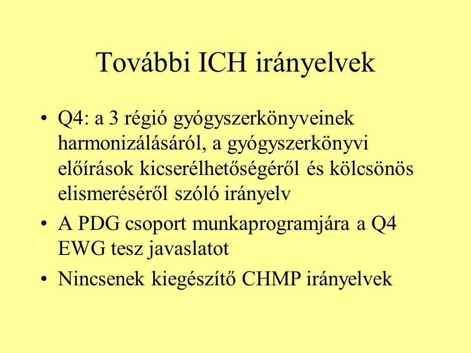 További ICH irányelvek Q4: a 3 régió gyógyszerkönyveinek harmonizálásáról, a gyógyszerkönyvi előírások kicserélhetőségéről és kölcsönös elismeréséről szóló irányelv A PDG csoport munkaprogramjára a Q4 EWG tesz javaslatot Nincsenek kiegészítő CHMP irányelvek