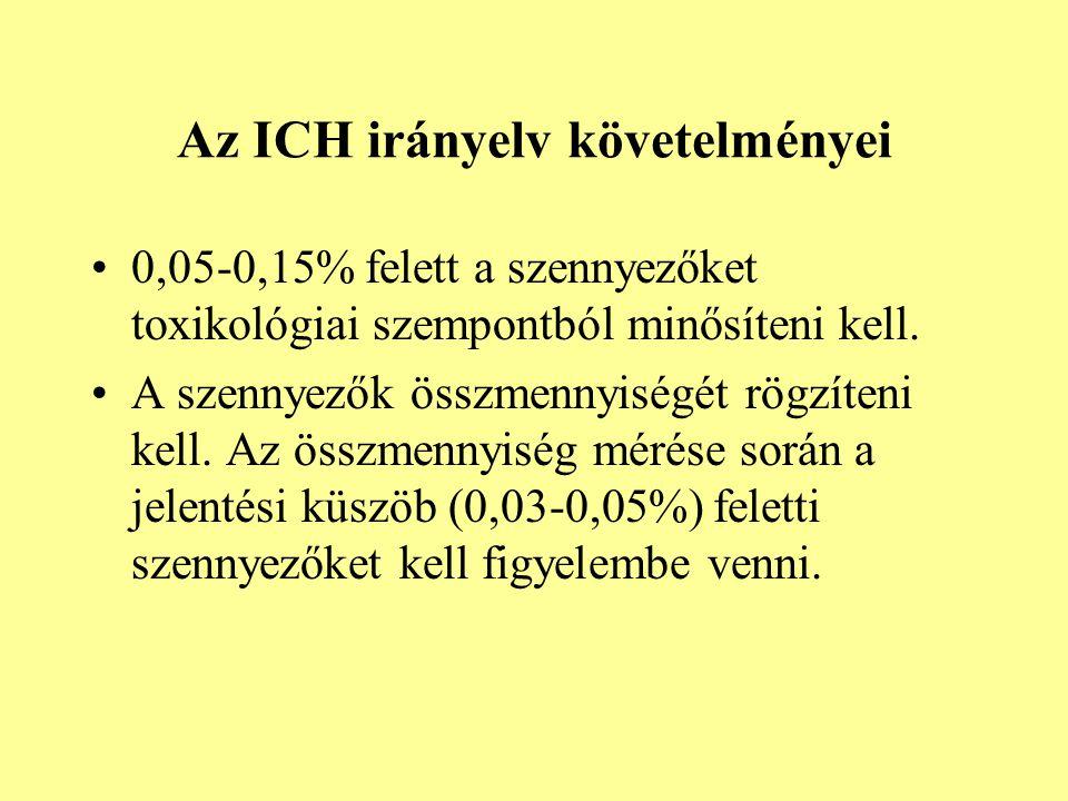 Az ICH irányelv követelményei 0,05-0,15% felett a szennyezőket toxikológiai szempontból minősíteni kell. A szennyezők összmennyiségét rögzíteni kell.