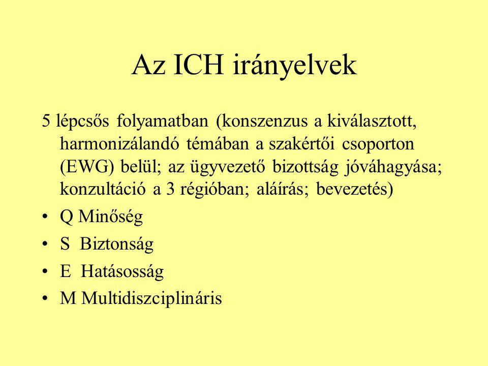 Az ICH irányelvek 5 lépcsős folyamatban (konszenzus a kiválasztott, harmonizálandó témában a szakértői csoporton (EWG) belül; az ügyvezető bizottság j