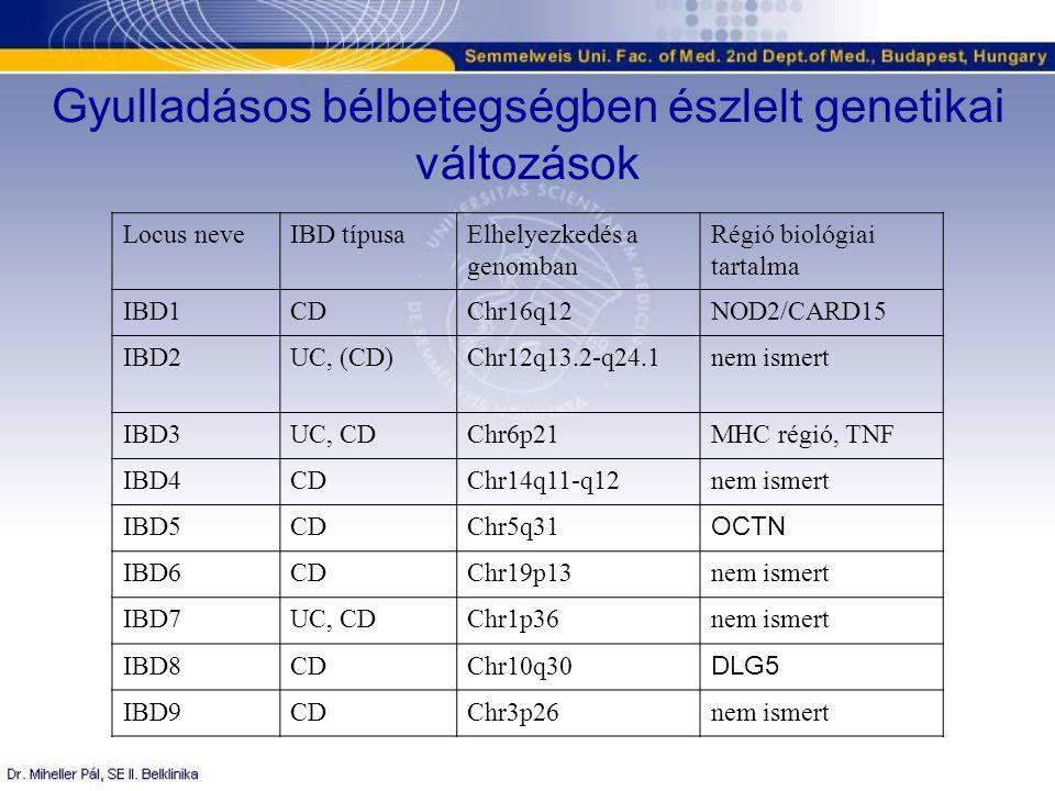 Locus neveIBD típusaElhelyezkedés a genomban Régió biológiai tartalma IBD1CDChr16q12NOD2/CARD15 IBD2UC, (CD)Chr12q13.2-q24.1nem ismert IBD3UC, CDChr6p21MHC régió, TNF IBD4CDChr14q11-q12nem ismert IBD5CDChr5q31 OCTN IBD6CDChr19p13nem ismert IBD7UC, CDChr1p36nem ismert IBD8CDChr10q30 DLG5 IBD9CDChr3p26nem ismert Gyulladásos bélbetegségben észlelt genetikai változások