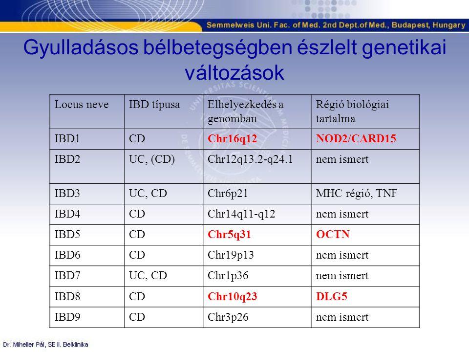 Locus neveIBD típusaElhelyezkedés a genomban Régió biológiai tartalma IBD1CDChr16q12NOD2/CARD15 IBD2UC, (CD)Chr12q13.2-q24.1nem ismert IBD3UC, CDChr6p21MHC régió, TNF IBD4CDChr14q11-q12nem ismert IBD5CDChr5q31OCTN IBD6CDChr19p13nem ismert IBD7UC, CDChr1p36nem ismert IBD8CDChr10q23DLG5 IBD9CDChr3p26nem ismert Gyulladásos bélbetegségben észlelt genetikai változások