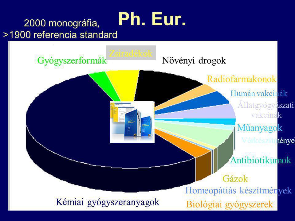 Ph.Eur.