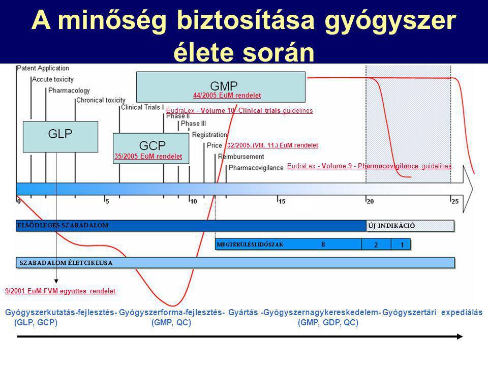 Gyógyszer életciklusa - minőségbiztosítás 9/2001 EüM-FVM együttes rendelet 35/2005 EüM rendelet 44/2005 EüM rendelet 32/2005.