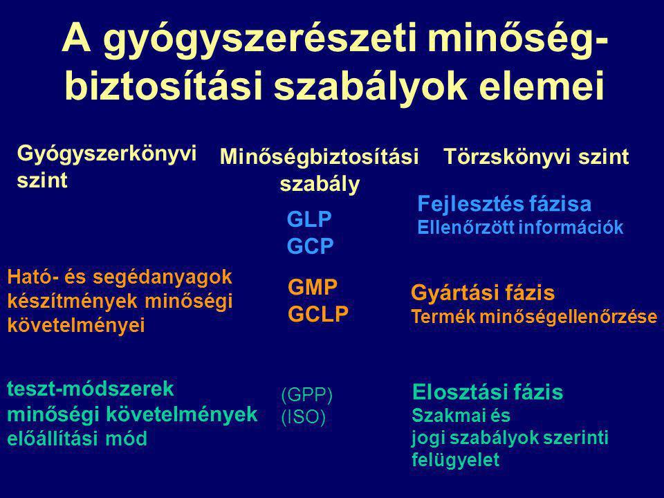 A gyógyszerészeti minőség- biztosítási szabályok elemei Törzskönyvi szint Fejlesztés fázisa Ellenőrzött információk Gyártási fázis Termék minőségellenőrzése Elosztási fázis Szakmai és jogi szabályok szerinti felügyelet Minőségbiztosítási szabály GLP GCP GMP GCLP (GPP) (ISO) Gyógyszerkönyvi szint Ható- és segédanyagok készítmények minőségi követelményei teszt-módszerek minőségi követelmények előállítási mód