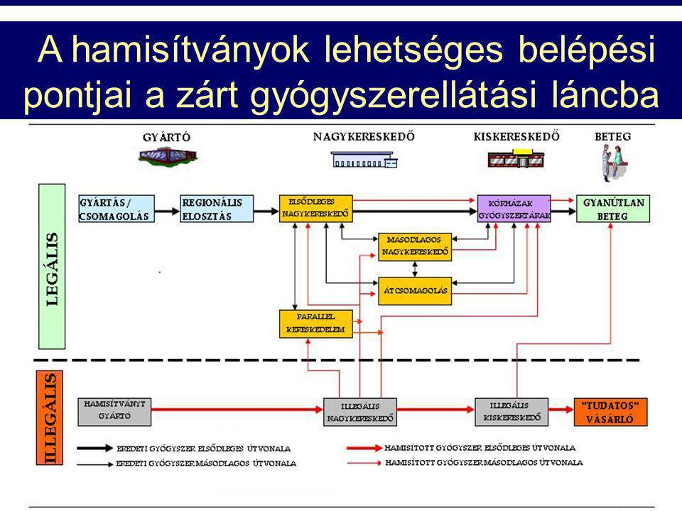 Ph.Hg. VII. Ph. Eur.