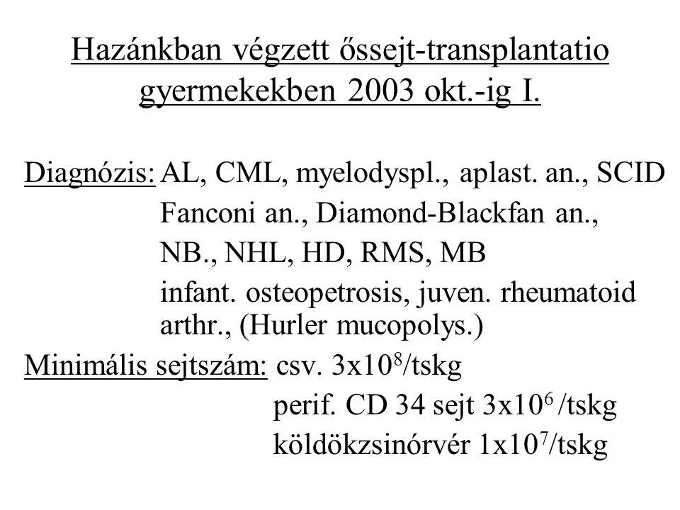 Hazánkban végzett őssejt-transplantatio gyermekekben 2003 okt.-ig I.