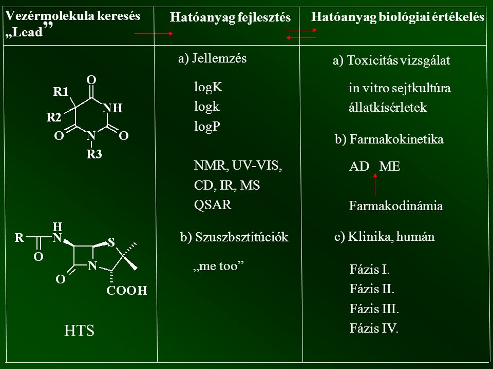 """Vezérmolekula keresés """"Lead """" Hatóanyag fejlesztés Hatóanyag biológiai értékelés a) Jellemzés logK logk logP NMR, UV-VIS, CD, IR, MS QSAR b) Szuszbszt"""