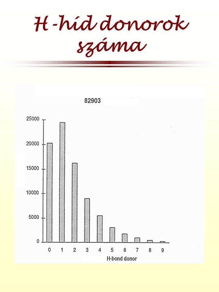 H-híd donorok száma