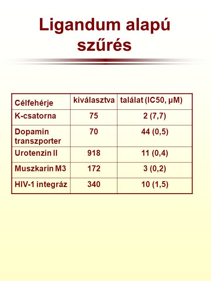 Ligandum alapú szűrés Célfehérje kiválasztvatalálat (IC50, μM) K-csatorna752 (7,7) Dopamin transzporter 7044 (0,5) Urotenzin II91811 (0,4) Muszkarin M31723 (0,2) HIV-1 integráz34010 (1,5)