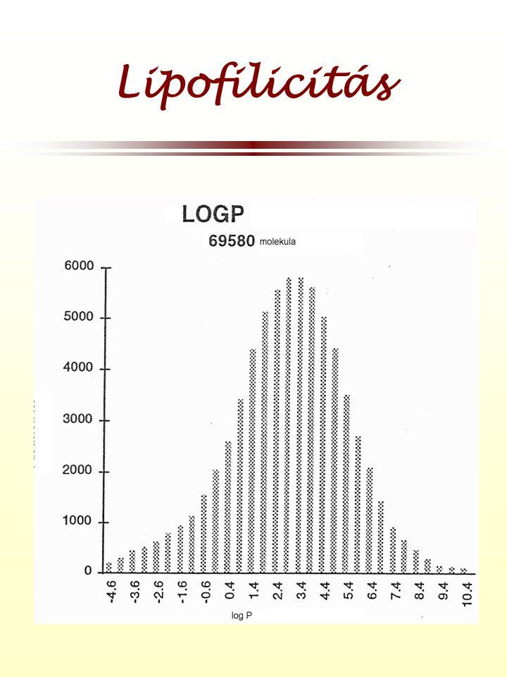 Lipofilicitás