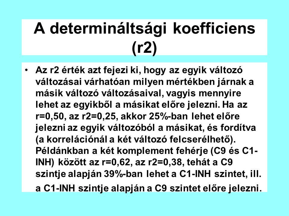 A determináltsági koefficiens (r2) Az r2 érték azt fejezi ki, hogy az egyik változó változásai várhatóan milyen mértékben járnak a másik változó válto