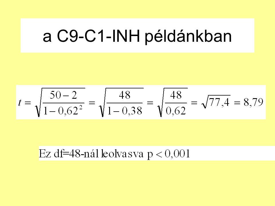 a C9-C1-INH példánkban
