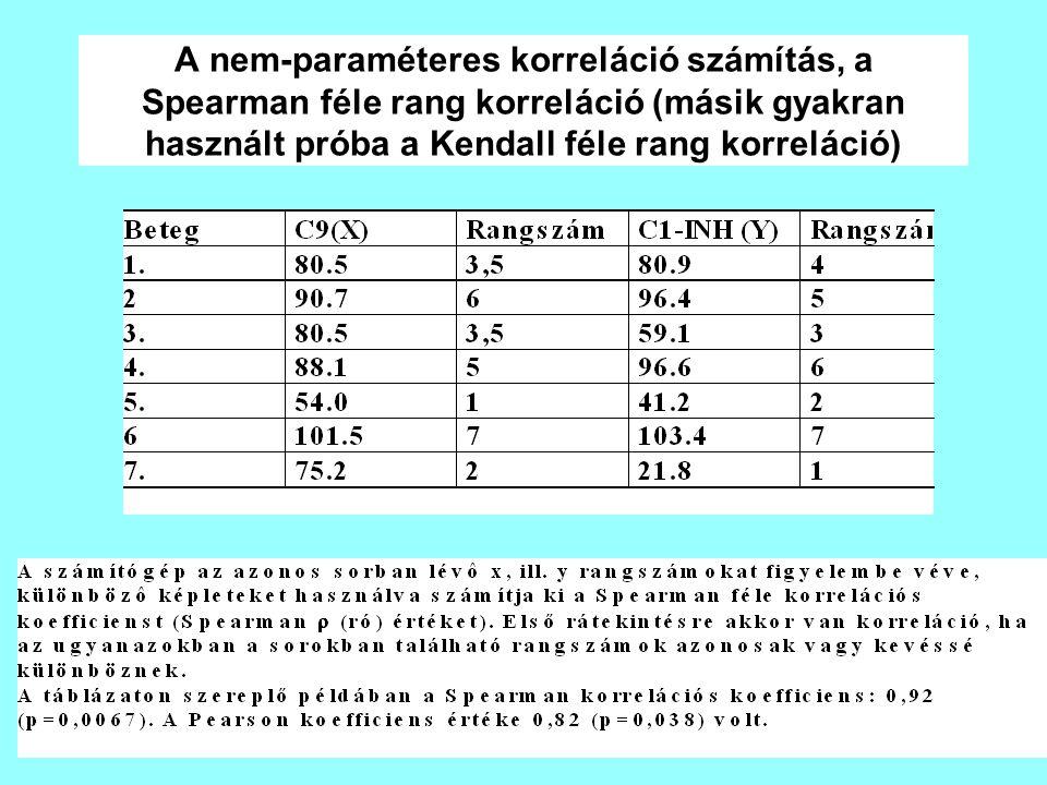 A nem-paraméteres korreláció számítás, a Spearman féle rang korreláció (másik gyakran használt próba a Kendall féle rang korreláció)