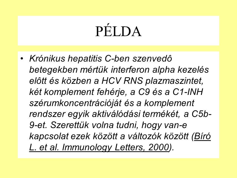 PÉLDA Krónikus hepatitis C-ben szenvedô betegekben mértük interferon alpha kezelés elôtt és közben a HCV RNS plazmaszintet, két komplement fehérje, a
