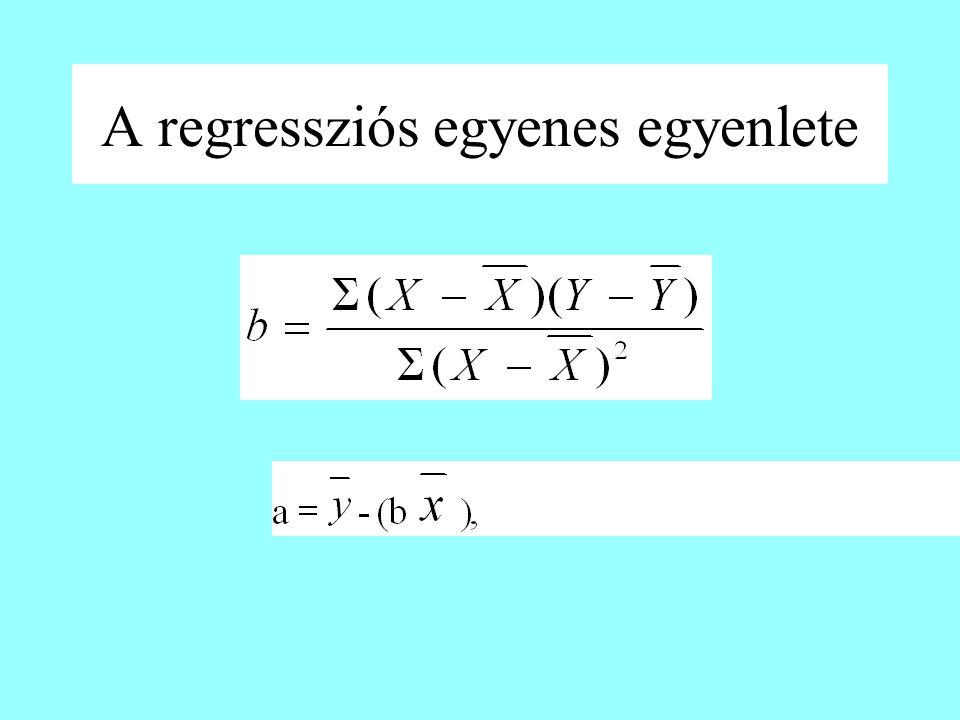 A regressziós egyenes egyenlete