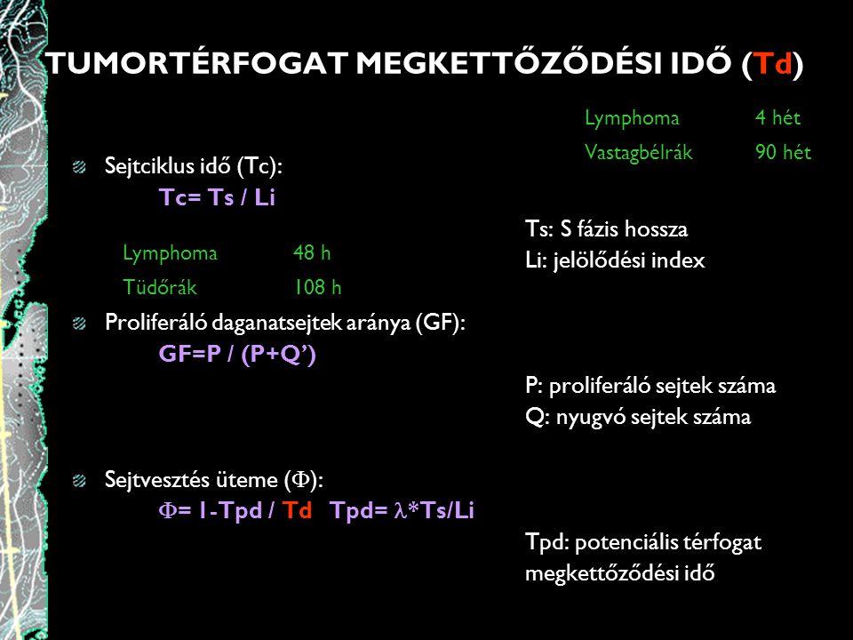 TUMORTÉRFOGAT NÖVEKEDÉSE ~10 osztódás =*1000 Sejtszámnövekedés (2 10 =1024) ~20 osztódás= 10 6 sejt= 1 mg= 1 mm 3 ~30 osztódás= 10 9 sejt= 1 g= 1 cm 3 ~40 osztódás= 10 12 sejt= 1 kg 1 tumorsejt ~30-33,25 osztódás =1-10 cm 3 A klinikai diagnózis időpontja ~27 osztódás = 0,1cm 3 Legkorábban diagnosztizálható ~40 osztódás = 10 12 sejt Élettel nehezen összeegyeztethető