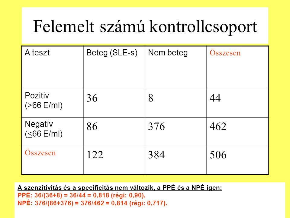 Felemelt számú kontrollcsoport A tesztBeteg (SLE-s)Nem beteg Összesen Pozitiv (>66 E/ml) 36844 Negatív (<66 E/ml) 86376462 Összesen 122384506 A szenzi