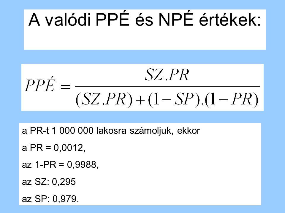 A valódi PPÉ és NPÉ értékek: a PR-t 1 000 000 lakosra számoljuk, ekkor a PR = 0,0012, az 1-PR = 0,9988, az SZ: 0,295 az SP: 0,979.