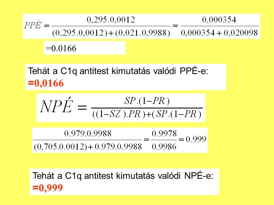 =0.0166 Tehát a C1q antitest kimutatás valódi PPÉ-e: = 0,0166 Tehát a C1q antitest kimutatás valódi NPÉ-e: = 0,999