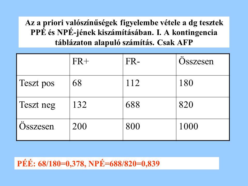 Az a priori valószínűségek figyelembe vétele a dg tesztek PPÉ és NPÉ-jének kiszámításában. I. A kontingencia táblázaton alapuló számítás. Csak AFP FR+