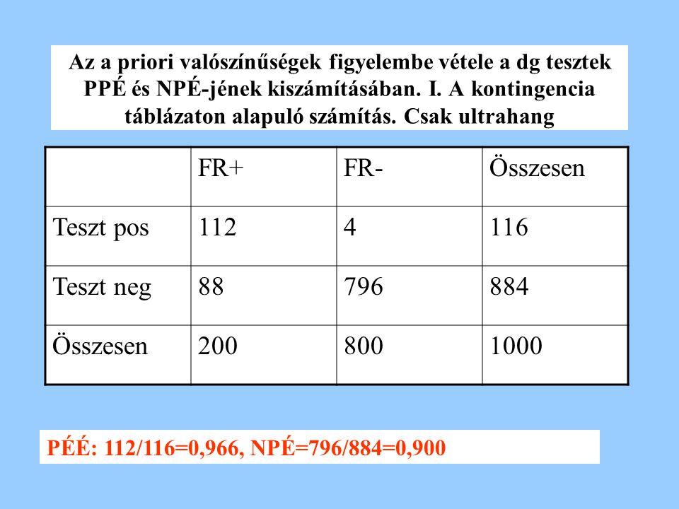Az a priori valószínűségek figyelembe vétele a dg tesztek PPÉ és NPÉ-jének kiszámításában. I. A kontingencia táblázaton alapuló számítás. Csak ultraha