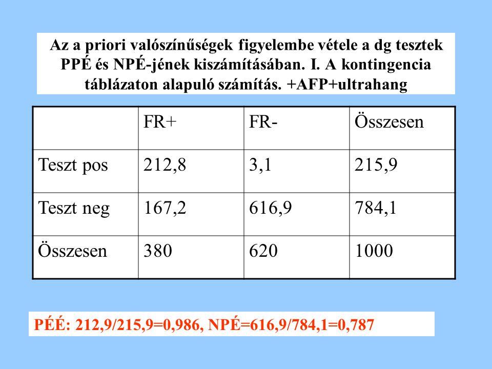 Az a priori valószínűségek figyelembe vétele a dg tesztek PPÉ és NPÉ-jének kiszámításában. I. A kontingencia táblázaton alapuló számítás. +AFP+ultraha