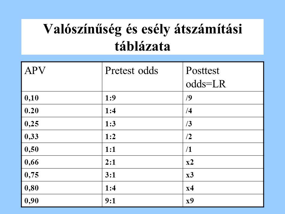 Valószínűség és esély átszámítási táblázata APVPretest oddsPosttest odds=LR 0,101:9/9 0.201:4/4 0,251:3/3 0,331:2/2 0,501:1/1 0,662:1x2 0,753:1x3 0,80