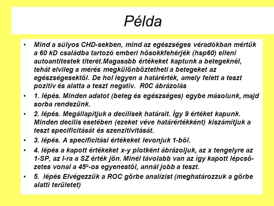 Példa Mind a súlyos CHD-sekben, mind az egészséges véradókban mértük a 60 kD családba tartozó emberi hősokkfehérjék (hsp60) elleni autoantitestek tite