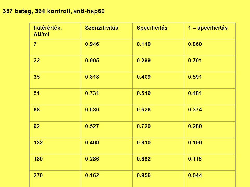 357 beteg, 364 kontroll, anti-hsp60 hatérérték, AU/ml SzenzitivitásSpecificitás1 – specificitás 70.9460.1400.860 220.9050.2990.701 350.8180.4090.591 5