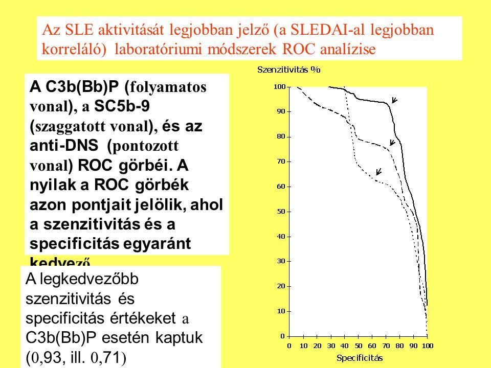 A C3b(Bb)P ( folyamatos vonal ), a SC5b-9 ( szaggatott vonal ), és az anti-DNS ( pontozott vonal ) ROC görbéi. A nyilak a ROC görbék azon pontjait jel